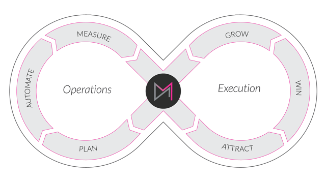 DM-Growth-Marketing-Loop-4-1.png
