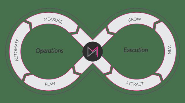 DM-Growth-Marketing-Loop-4-1.png