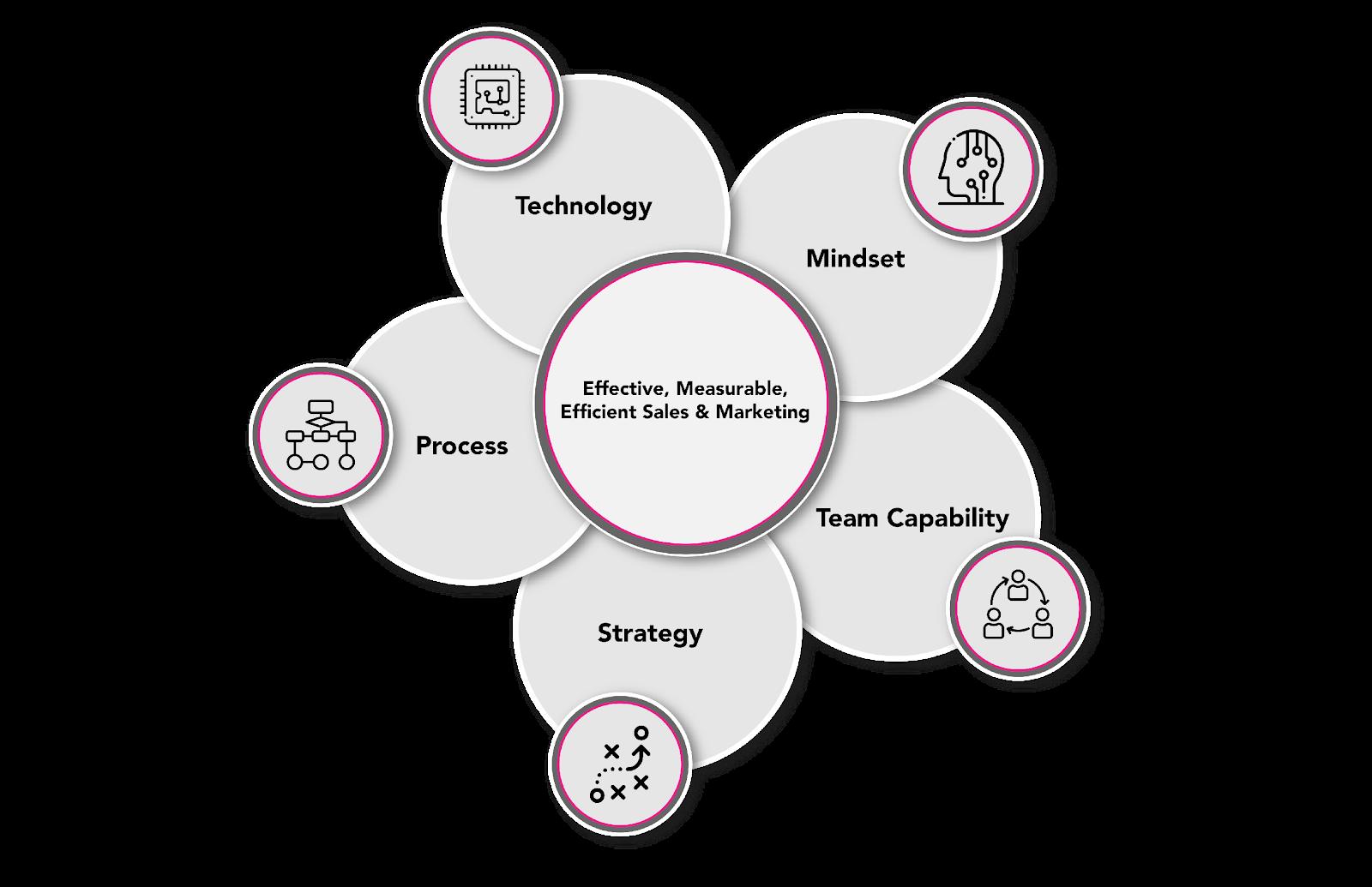 Digital Magenta Growth Marketing Approach diagram