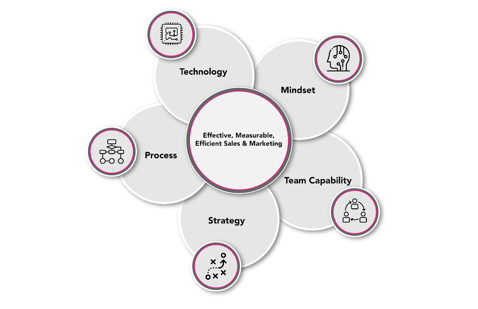 Digital Magenta Growth Marketing Approach diagram