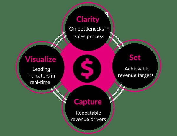 Formula to optimize revenue