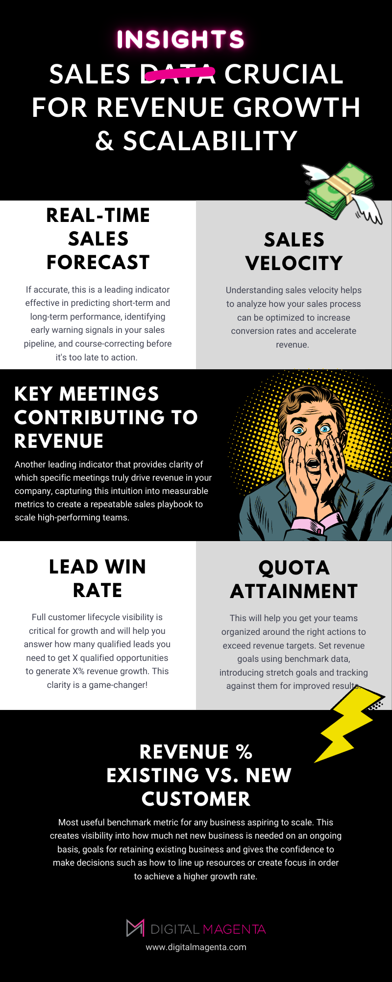comic inspired Infographic - sales insights for revenue growth