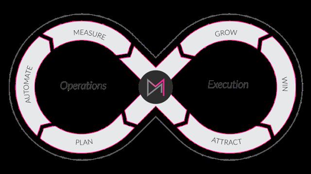 DM-Growth-Marketing-Loop-4-1
